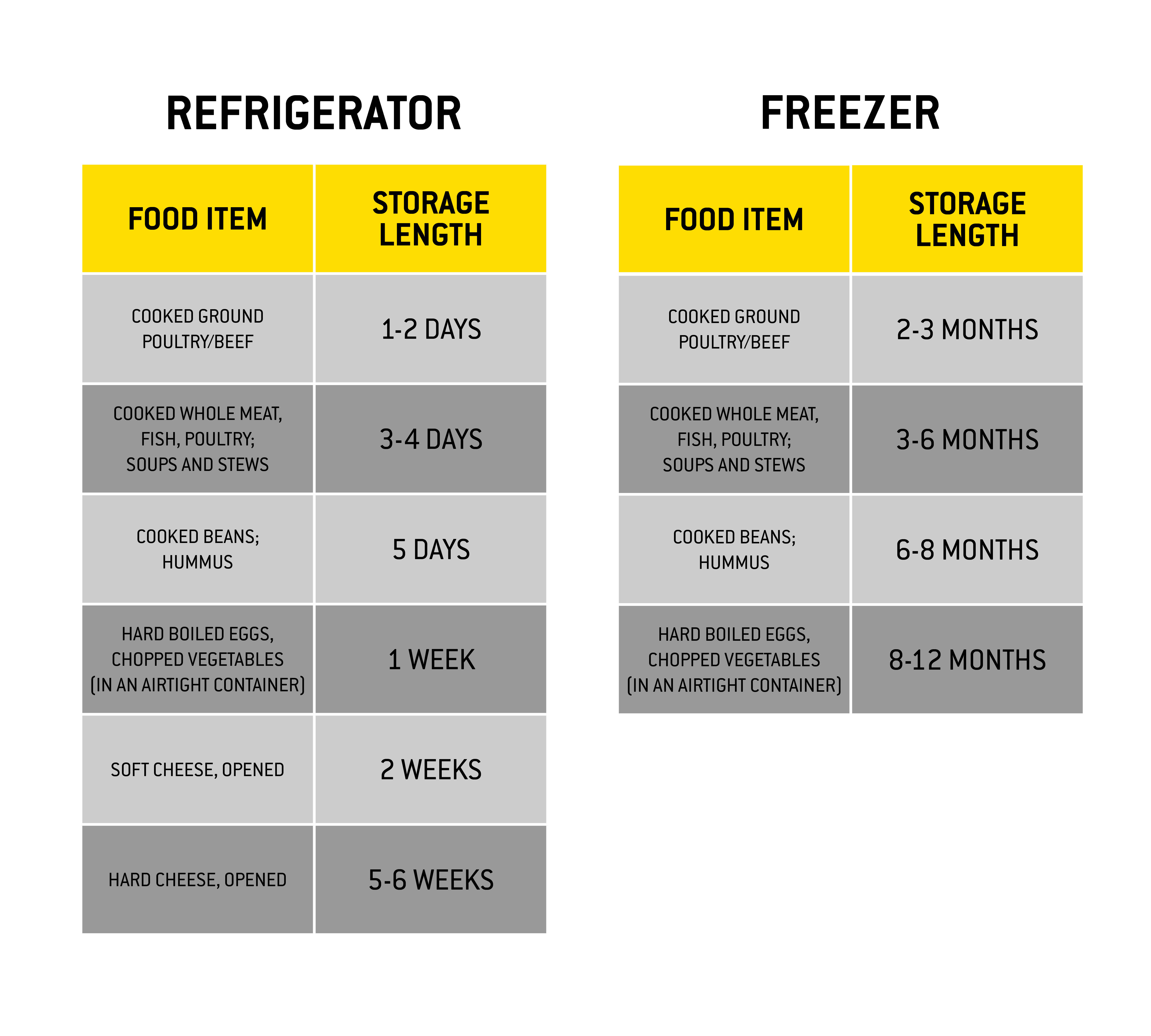 Meal Prep for Beginners Food Storage Chart