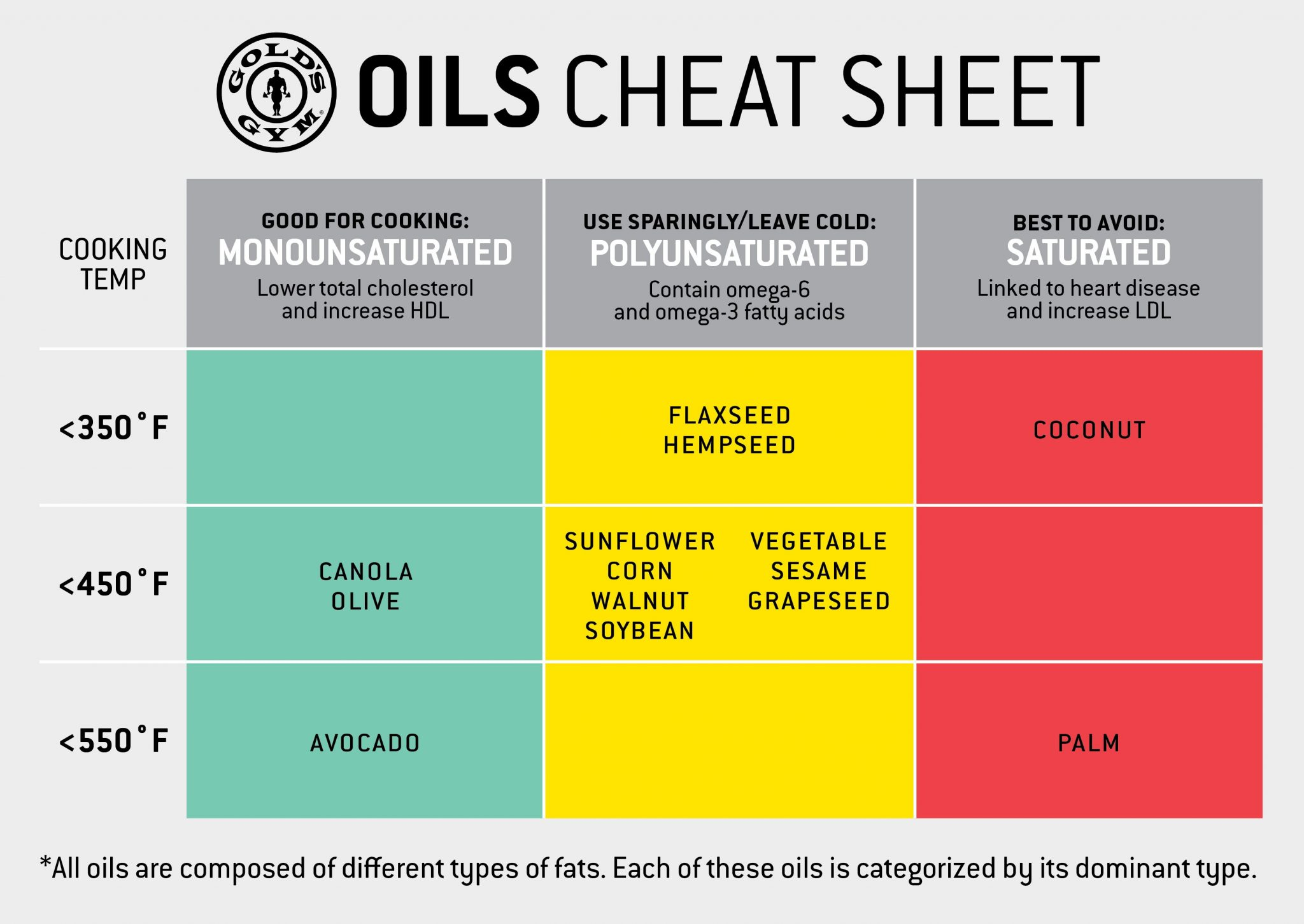 healthy-oils-cooking-cheat-sheet